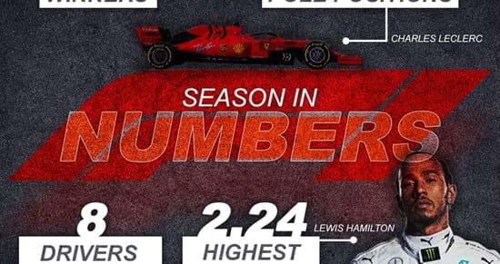 The 2019 F1 Season in Numbers
